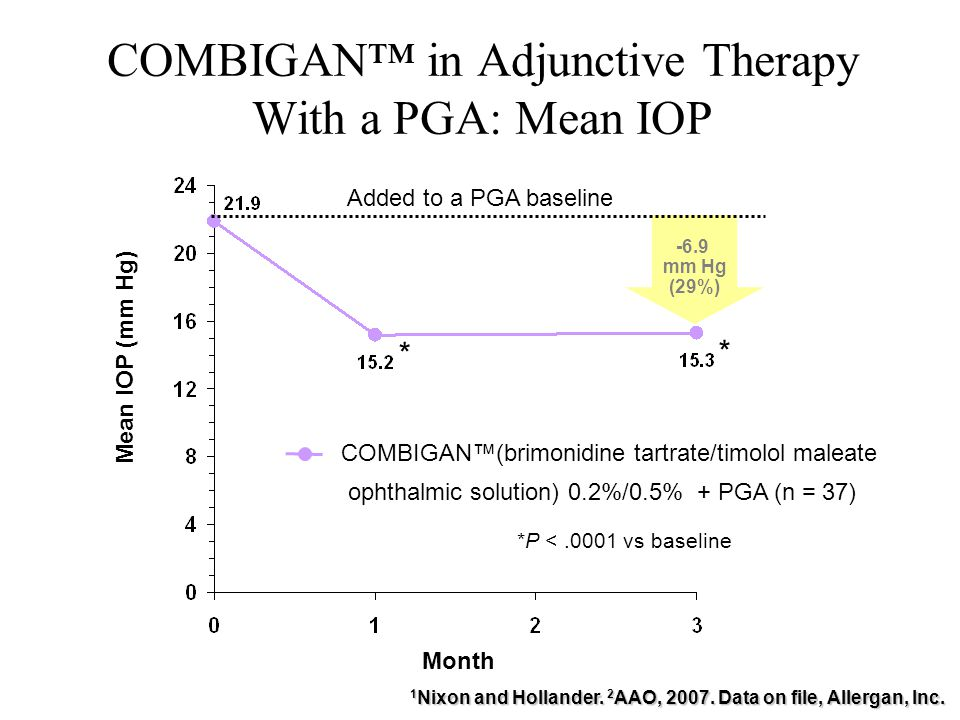 COMBIGAN™ in Adjunctive Therapy With a PGA: Mean IOP