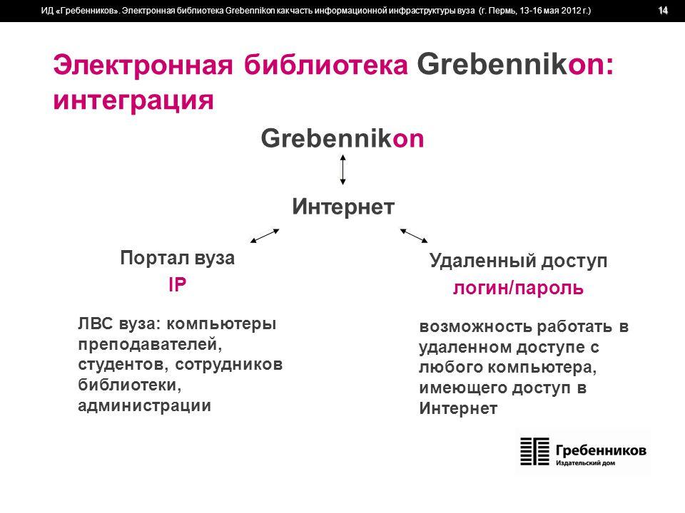 Электронная библиотека Grebennikon: интеграция