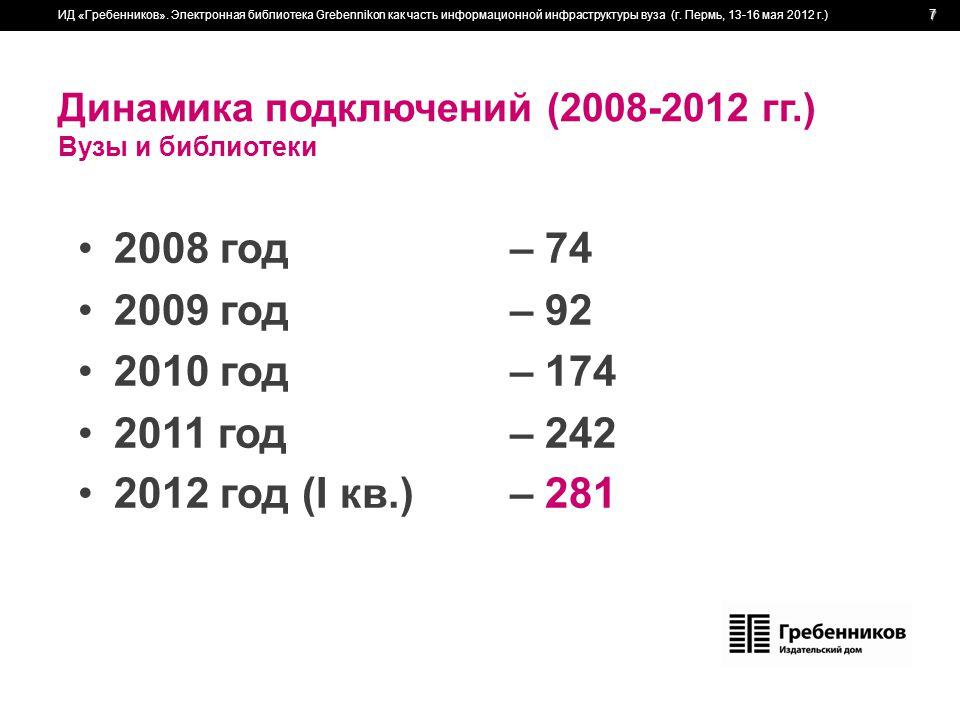 Динамика подключений (2008-2012 гг.) Вузы и библиотеки