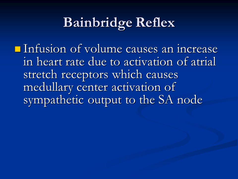 Bainbridge Reflex