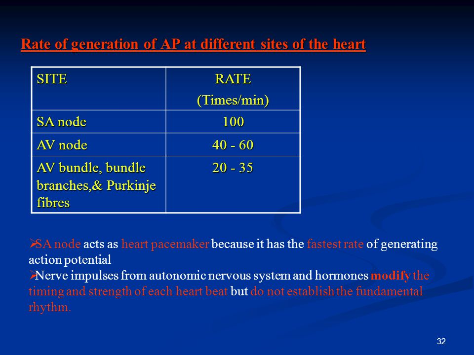 Rate of generation of AP at different sites of the heart