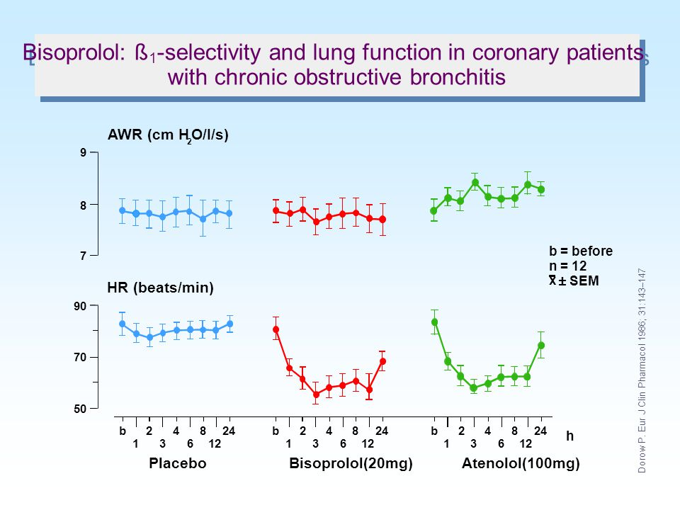 Bisoprolol: ß1-selectivity and lung function in coronary patients with chronic obstructive bronchitis