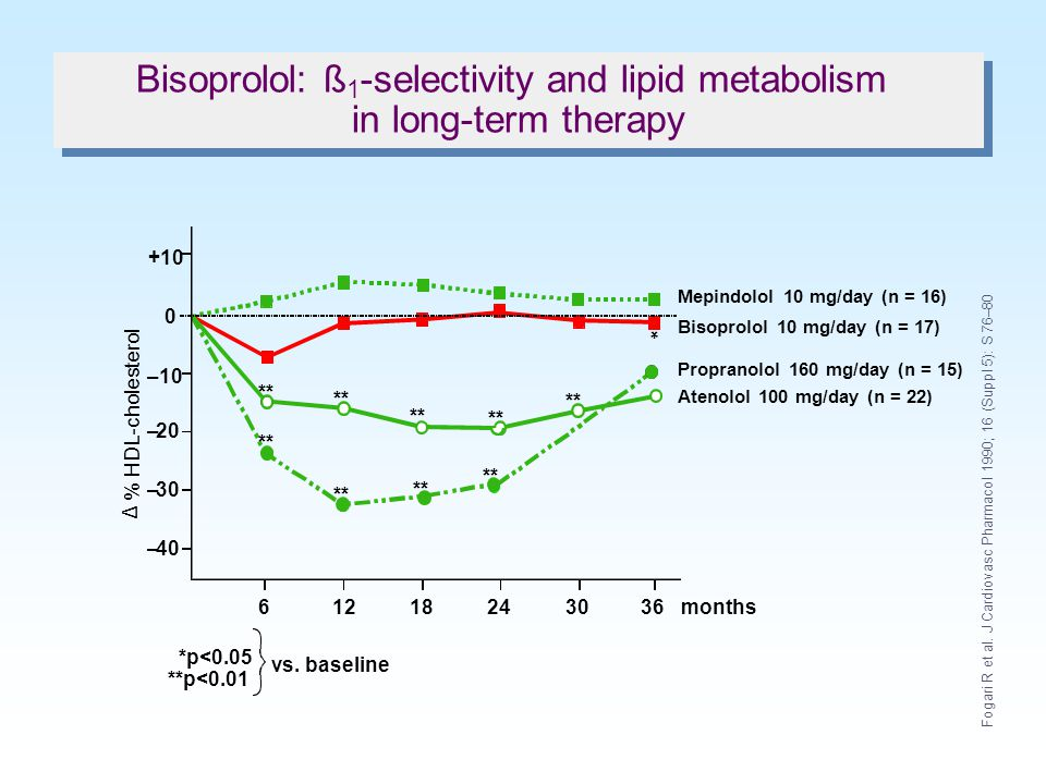 Bisoprolol: ß1-selectivity and lipid metabolism