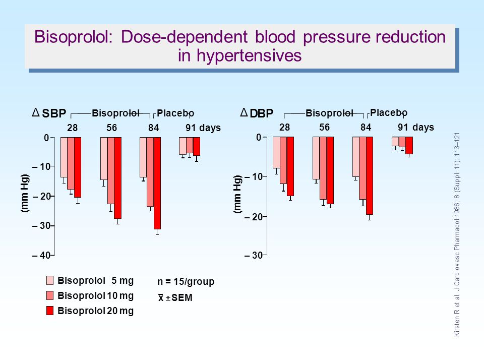 Bisoprolol: Dose-dependent blood pressure reduction in hypertensives