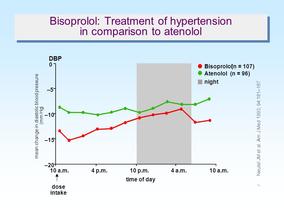 Bisoprolol: Treatment of hypertension in comparison to atenolol