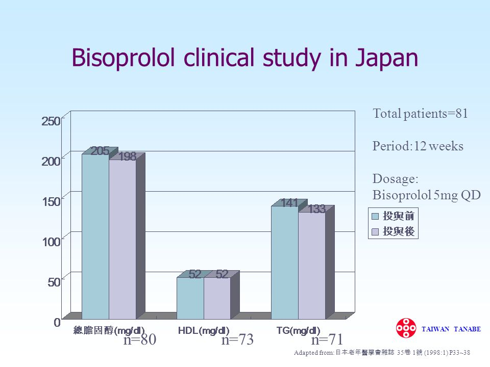 Bisoprolol clinical study in Japan