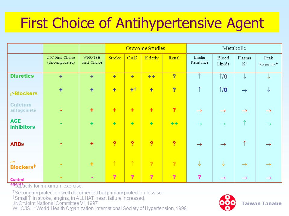 First Choice of Antihypertensive Agent
