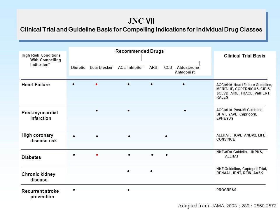 JNC Ⅶ Clinical Trial and Guideline Basis for Compelling Indications for Individual Drug Classes. Recommended Drugs.