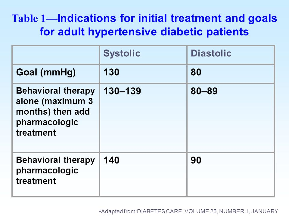 Table 1—Indications for initial treatment and goals for adult hypertensive diabetic patients