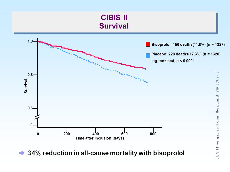 CIBIS II Survival 34% reduction in all-cause mortality with bisoprolol