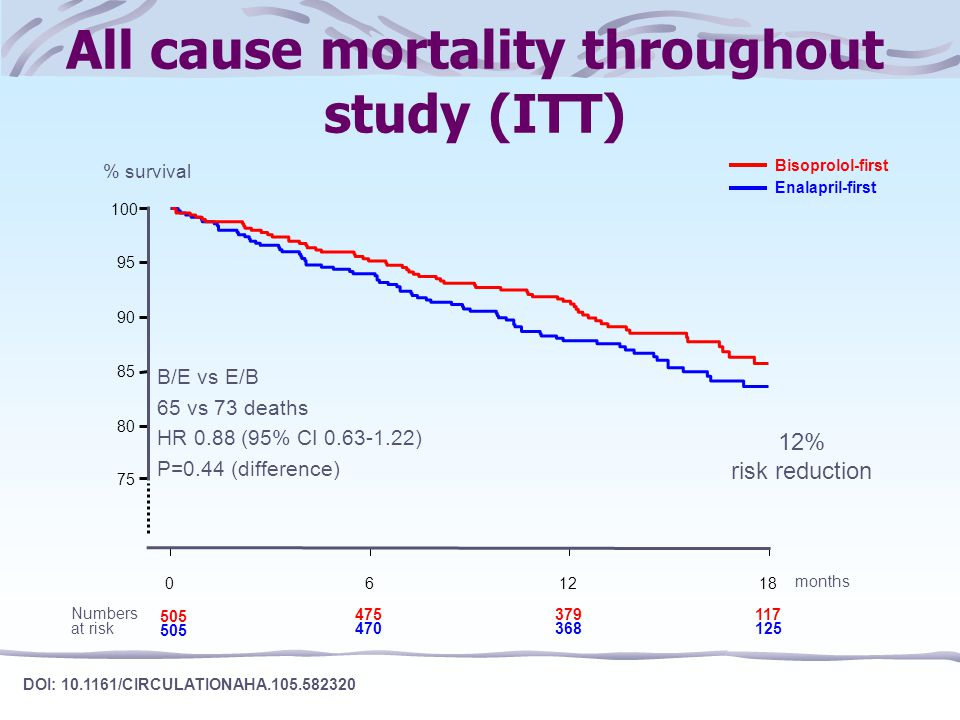 All cause mortality throughout study (ITT)