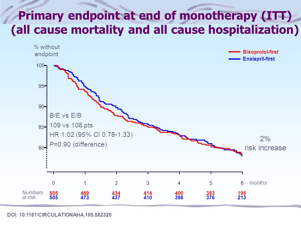 Primary endpoint at end of monotherapy (ITT) (all cause mortality and all cause hospitalization)