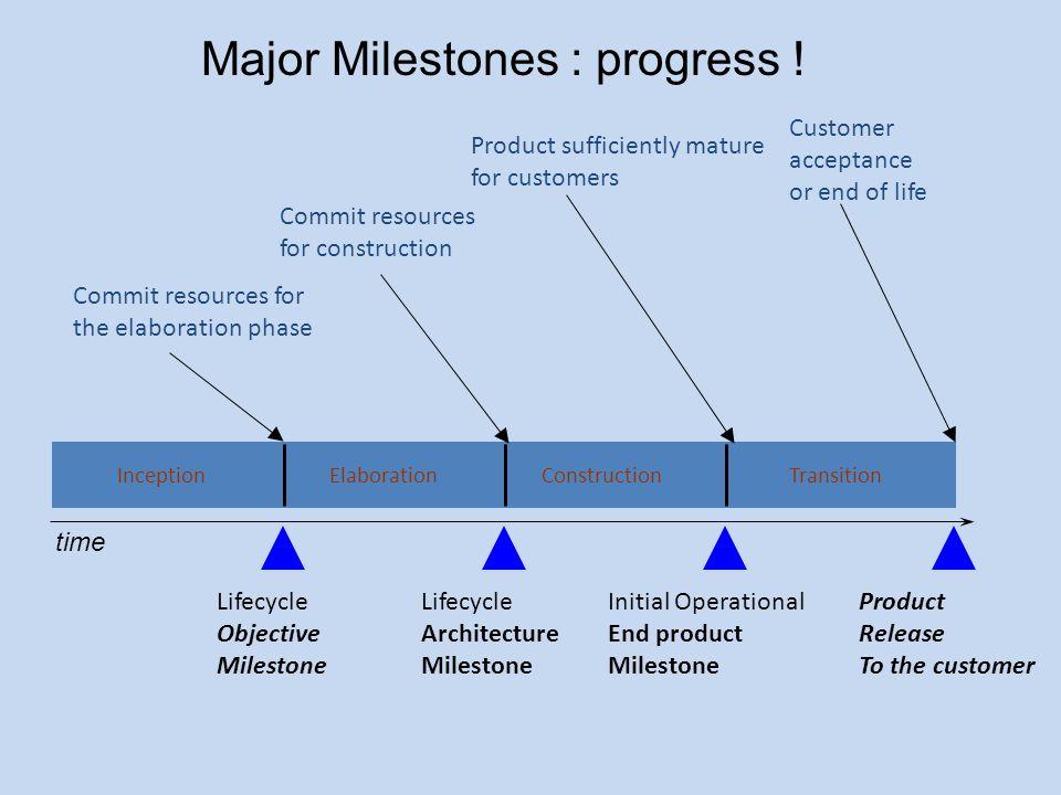 Major Milestones : progress !
