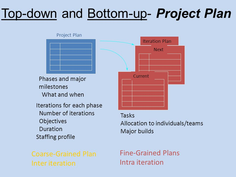 Top-down and Bottom-up- Project Plan