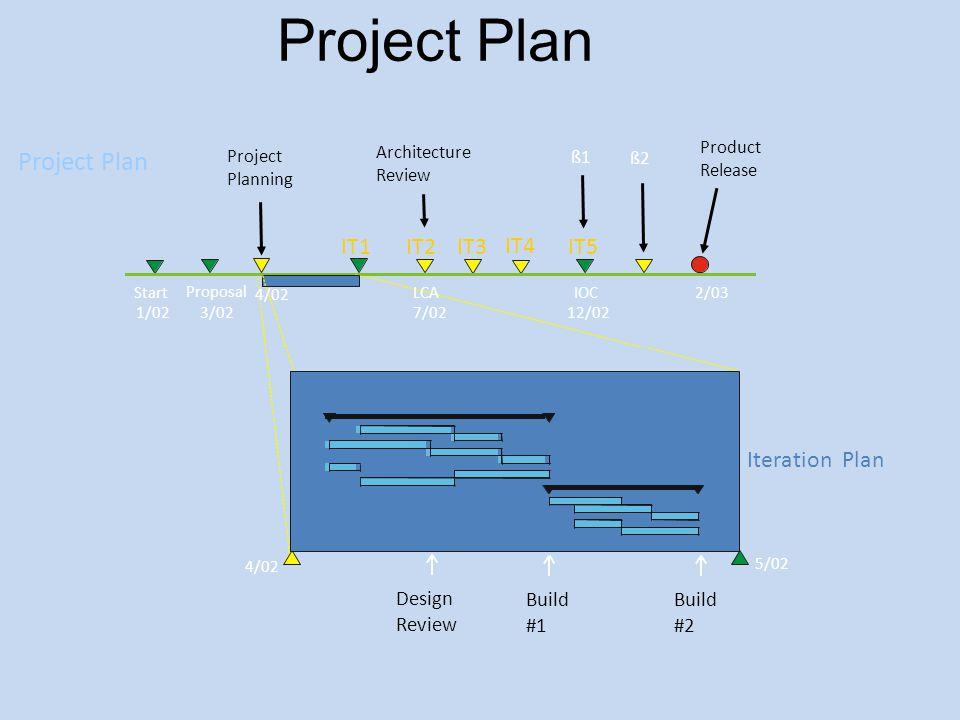 Project Plan Project Plan IT1 IT2 IT3 IT4 IT5 Iteration Plan Design