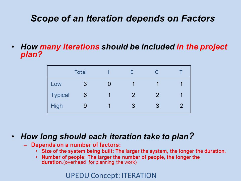 Scope of an Iteration depends on Factors