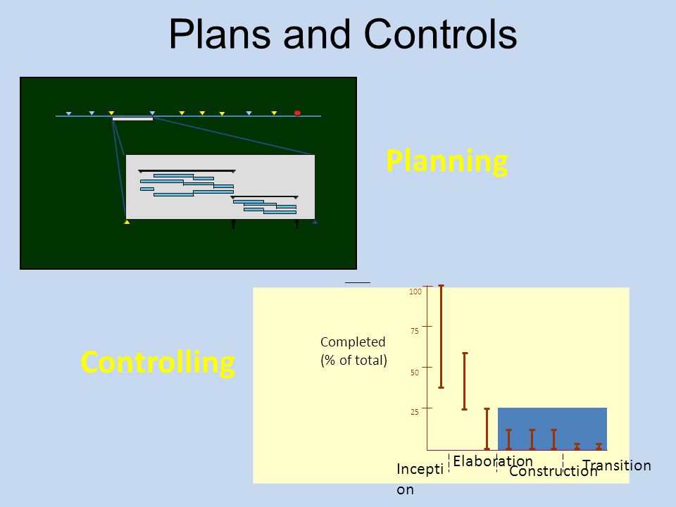 Plans and Controls Planning Controlling Elaboration Transition