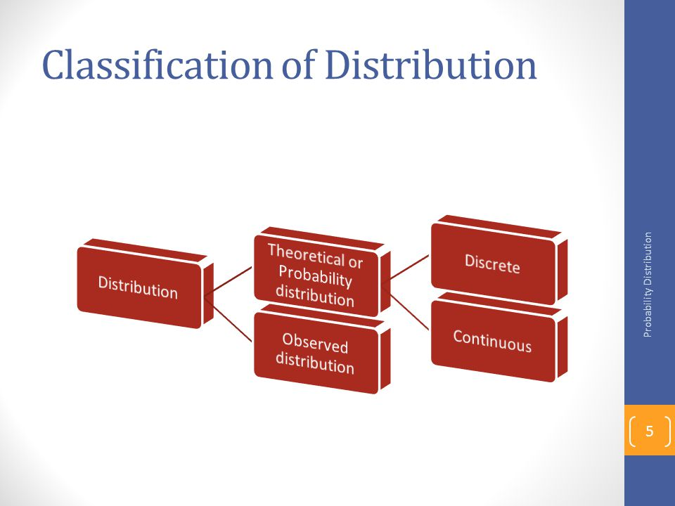 Classification of Distribution