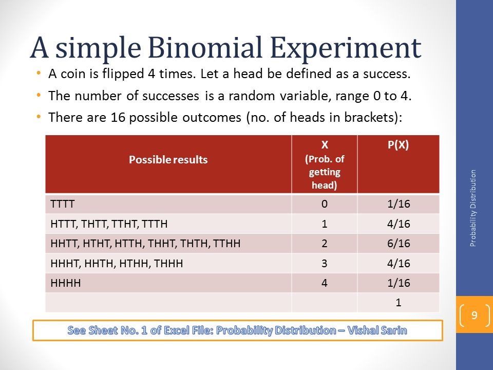 A simple Binomial Experiment