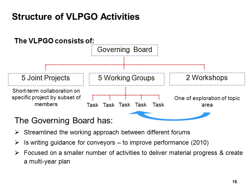 Structure of VLPGO Activities