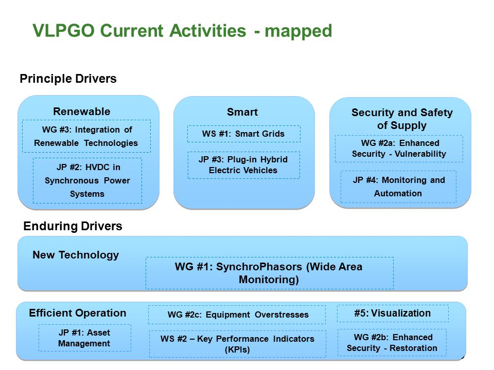 VLPGO Current Activities - mapped