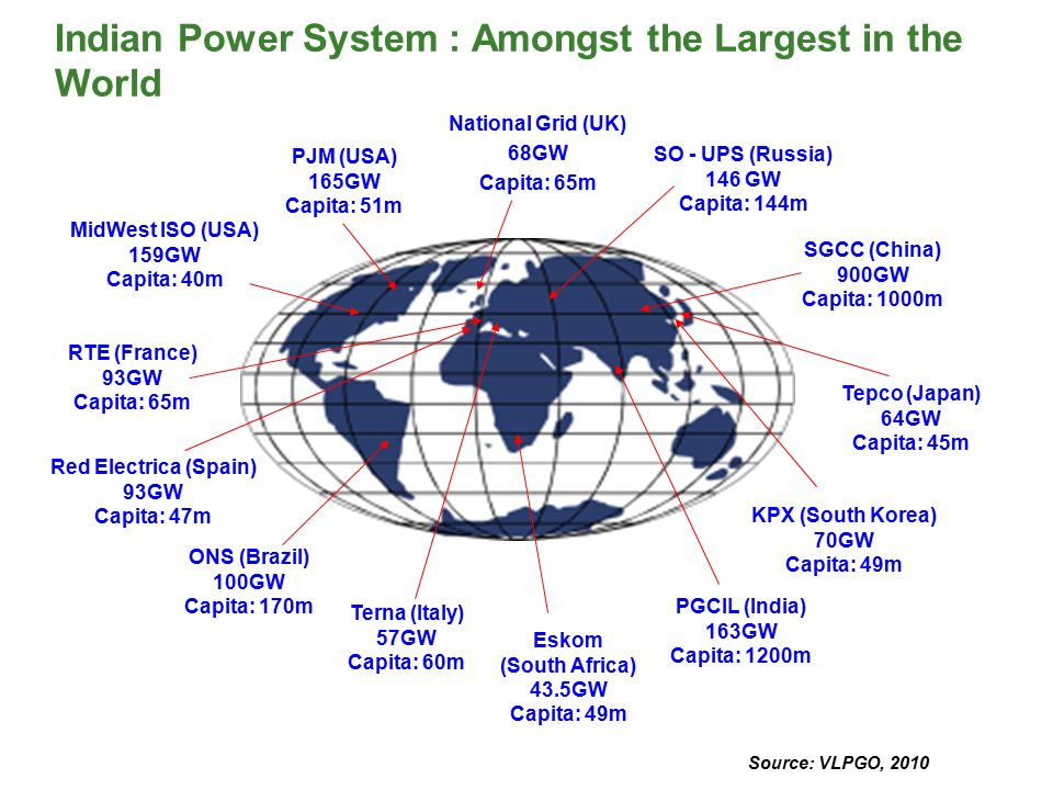 Indian Power System : Amongst the Largest in the World