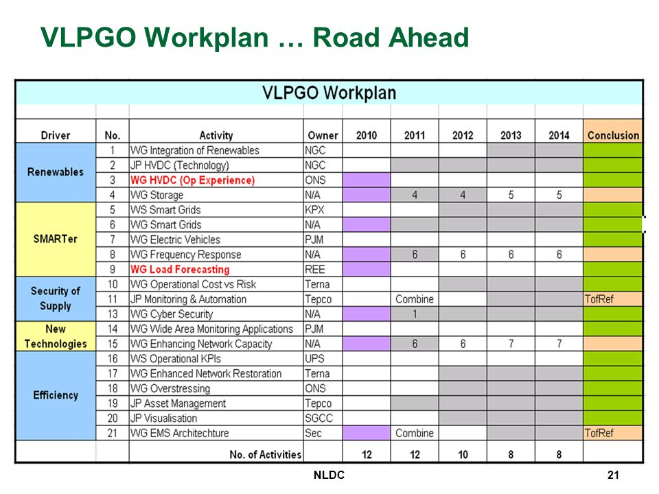 VLPGO Workplan … Road Ahead