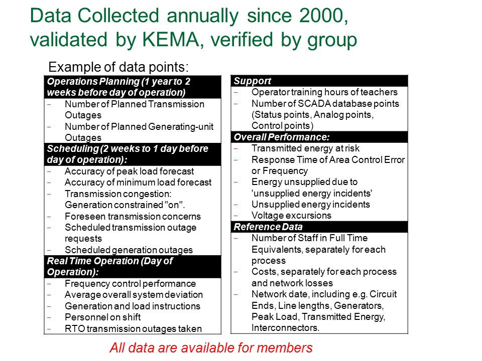 Data Collected annually since 2000, validated by KEMA, verified by group