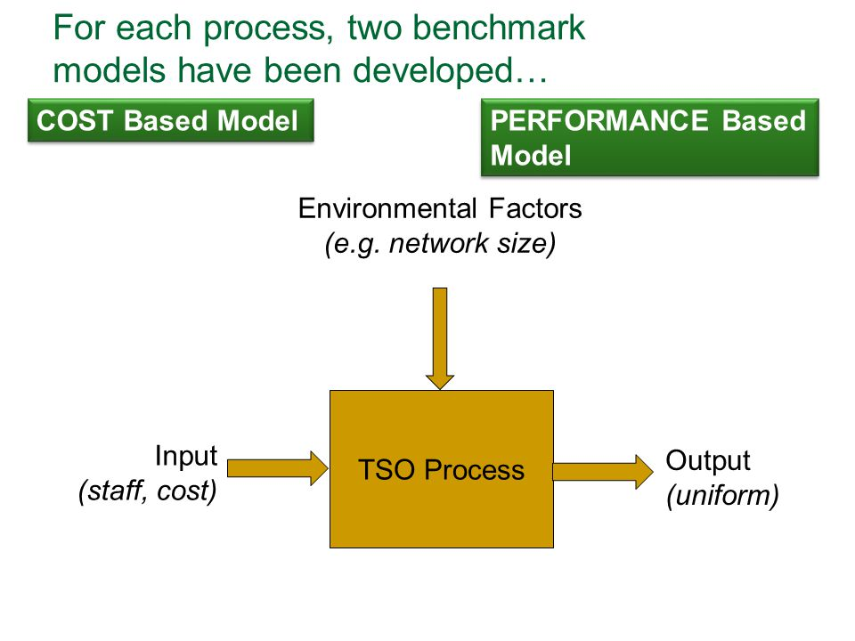 For each process, two benchmark models have been developed…