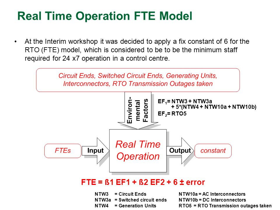 Real Time Operation FTE Model