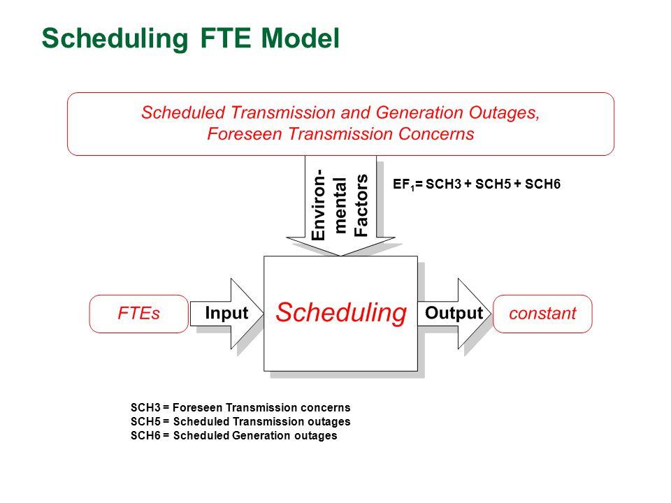 Scheduling FTE Model EF1= SCH3 + SCH5 + SCH6