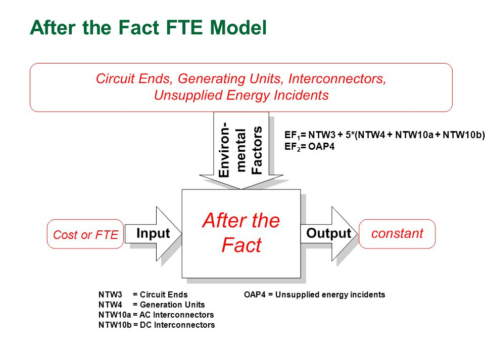 After the Fact FTE Model