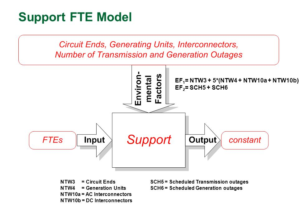 Support FTE Model EF1= NTW3 + 5*(NTW4 + NTW10a + NTW10b)