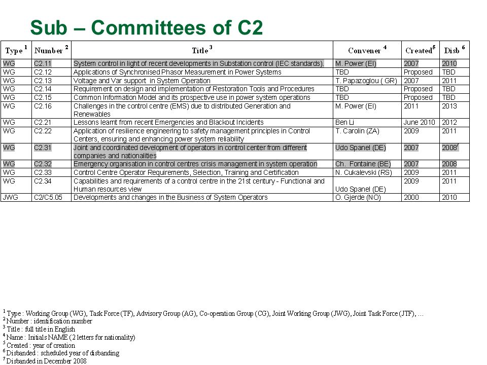 Sub – Committees of C2