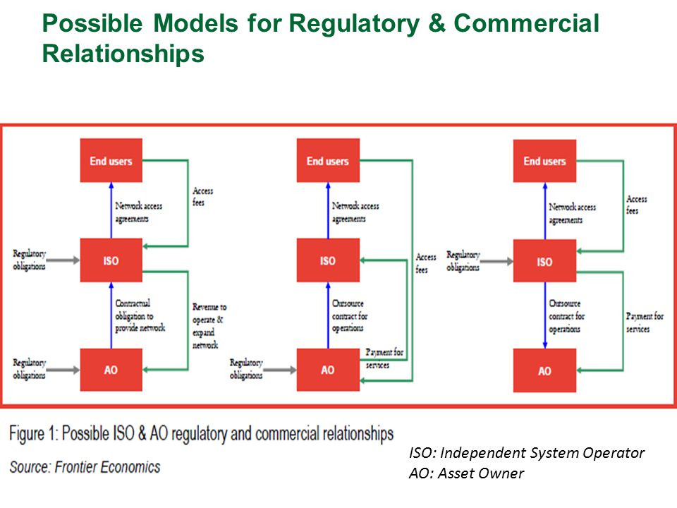 Possible Models for Regulatory & Commercial Relationships