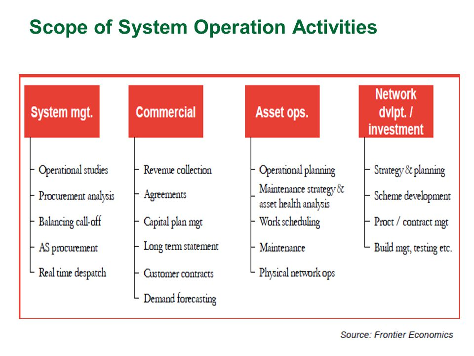 Scope of System Operation Activities