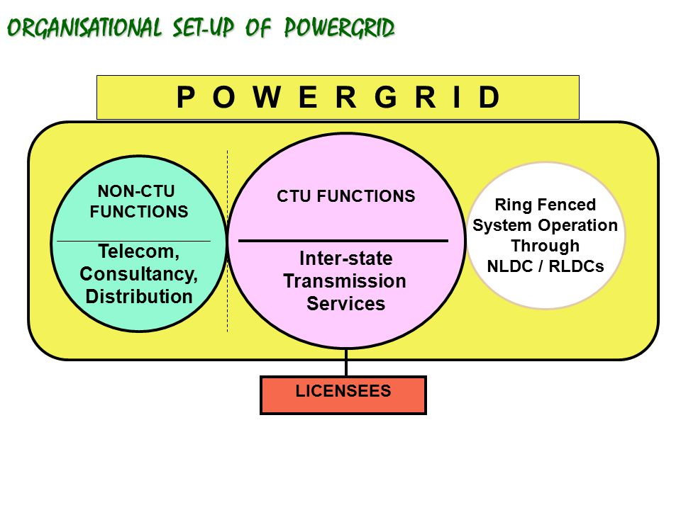 ORGANISATIONAL SET-UP OF POWERGRID