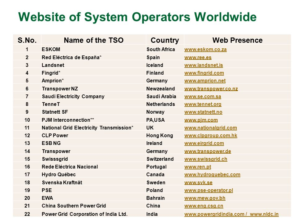 Website of System Operators Worldwide