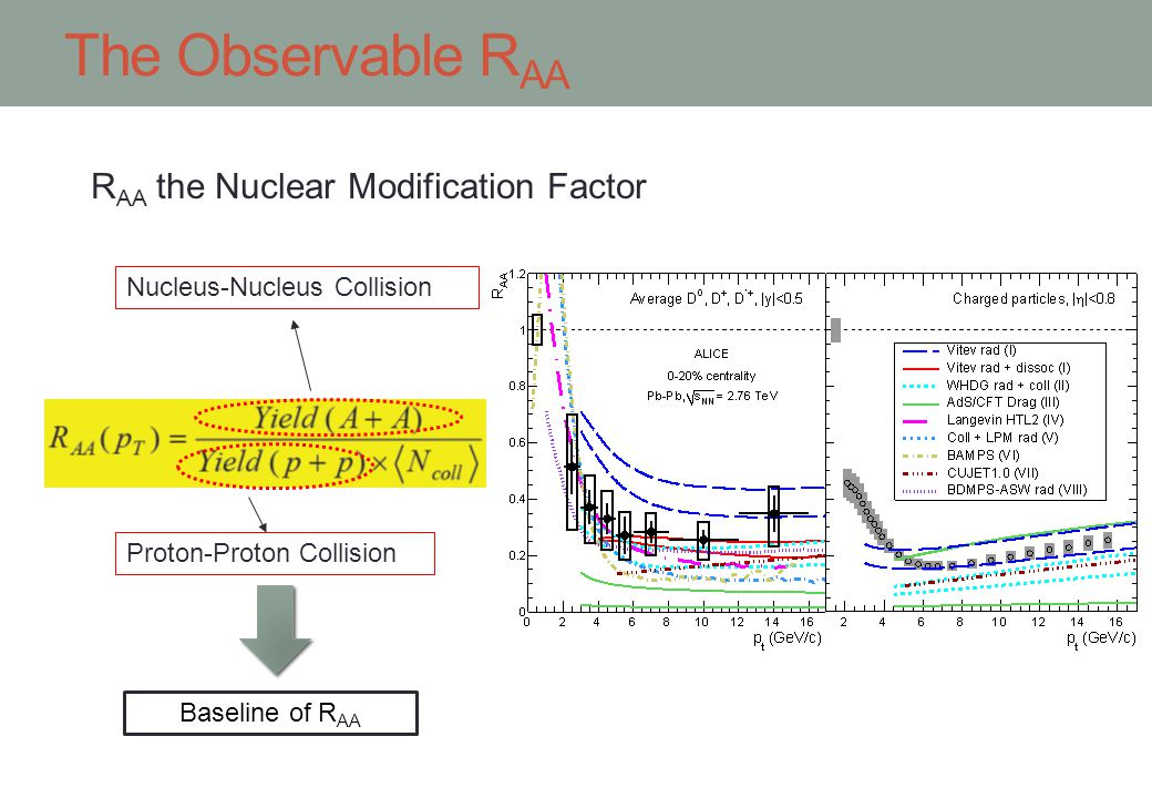 The Observable RAA RAA the Nuclear Modification Factor