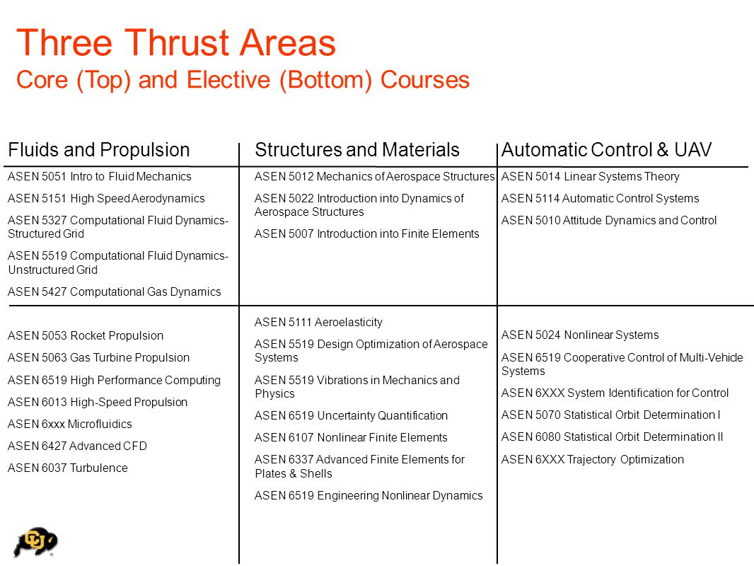 Three Thrust Areas Core (Top) and Elective (Bottom) Courses