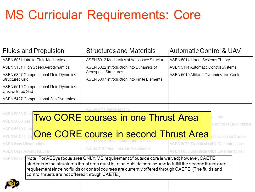 MS Curricular Requirements: Core