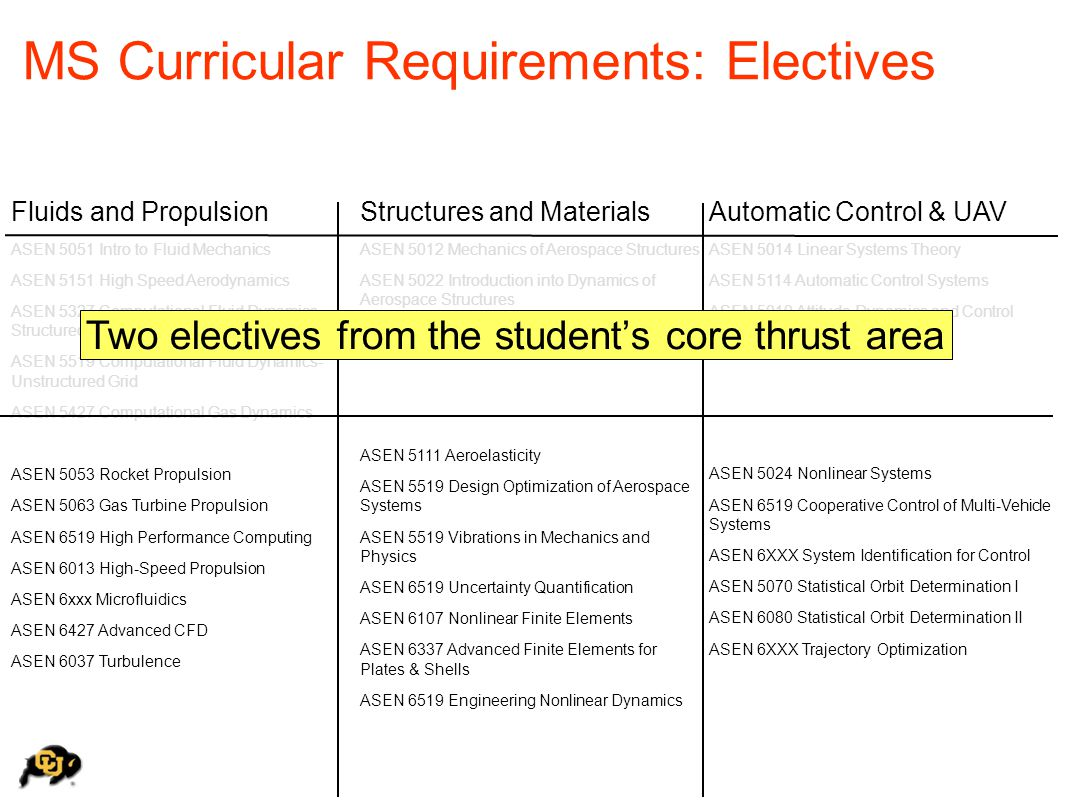 MS Curricular Requirements: Electives