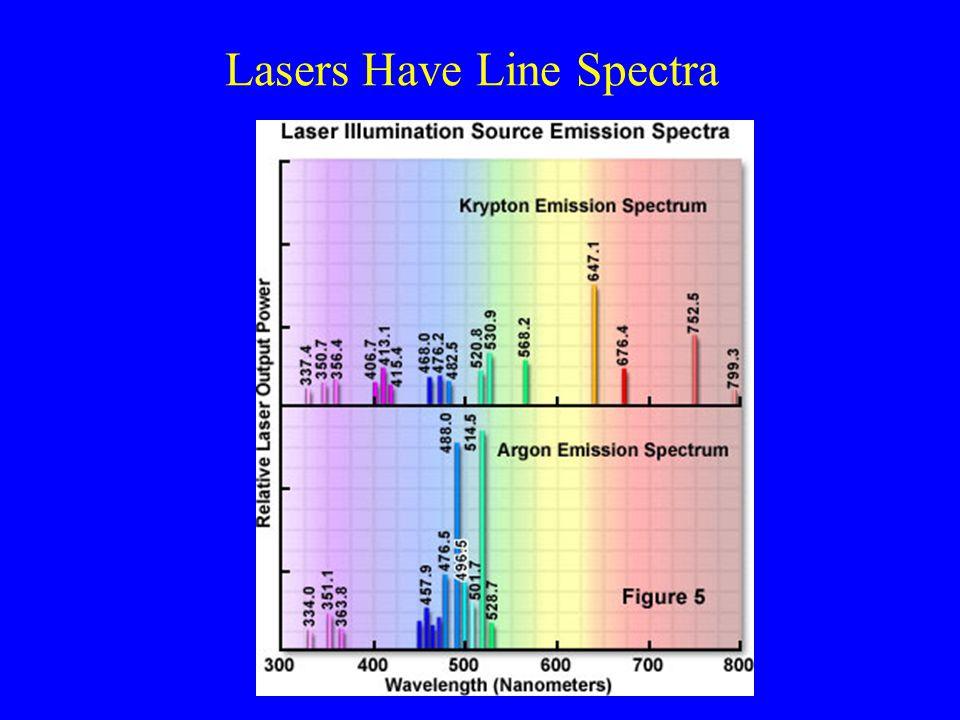 Lasers Have Line Spectra