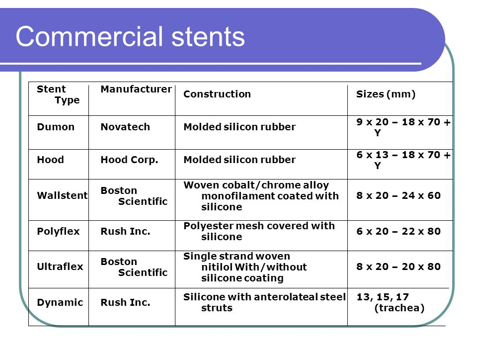 Commercial stents Stent Type Manufacturer Construction Sizes (mm)