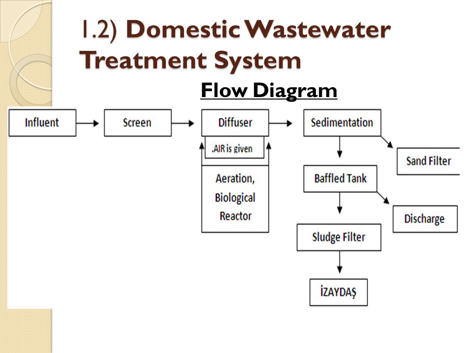 1.2) Domestic Wastewater Treatment System