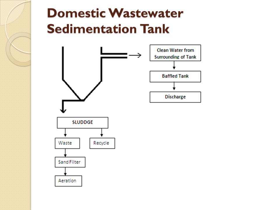 Domestic Wastewater Sedimentation Tank
