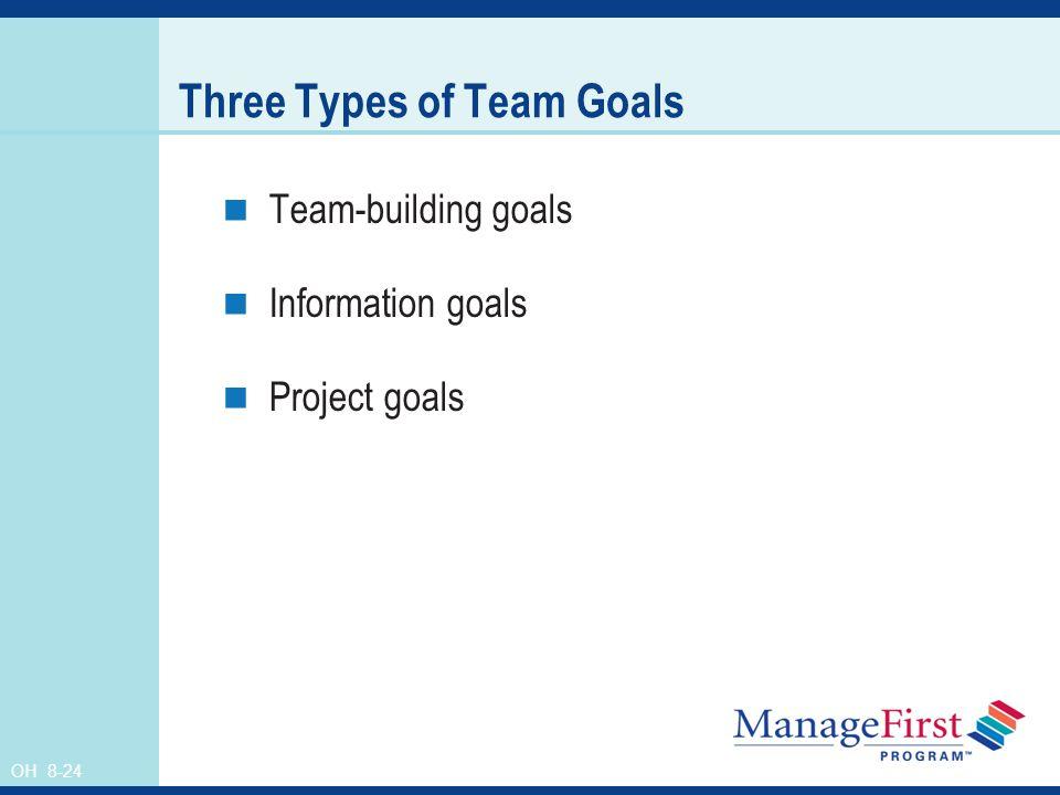Three Types of Team Goals