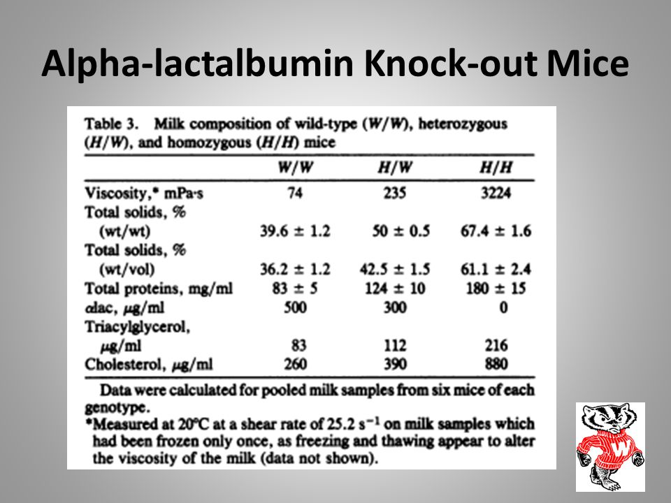 Alpha-lactalbumin Knock-out Mice