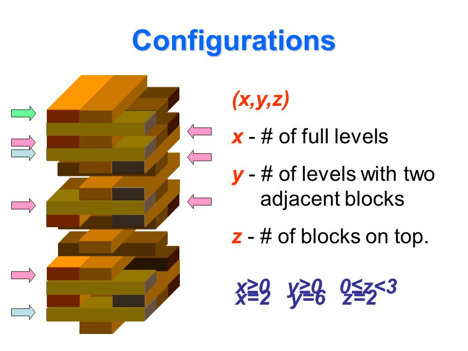 Configurations (x,y,z) x - # of full levels