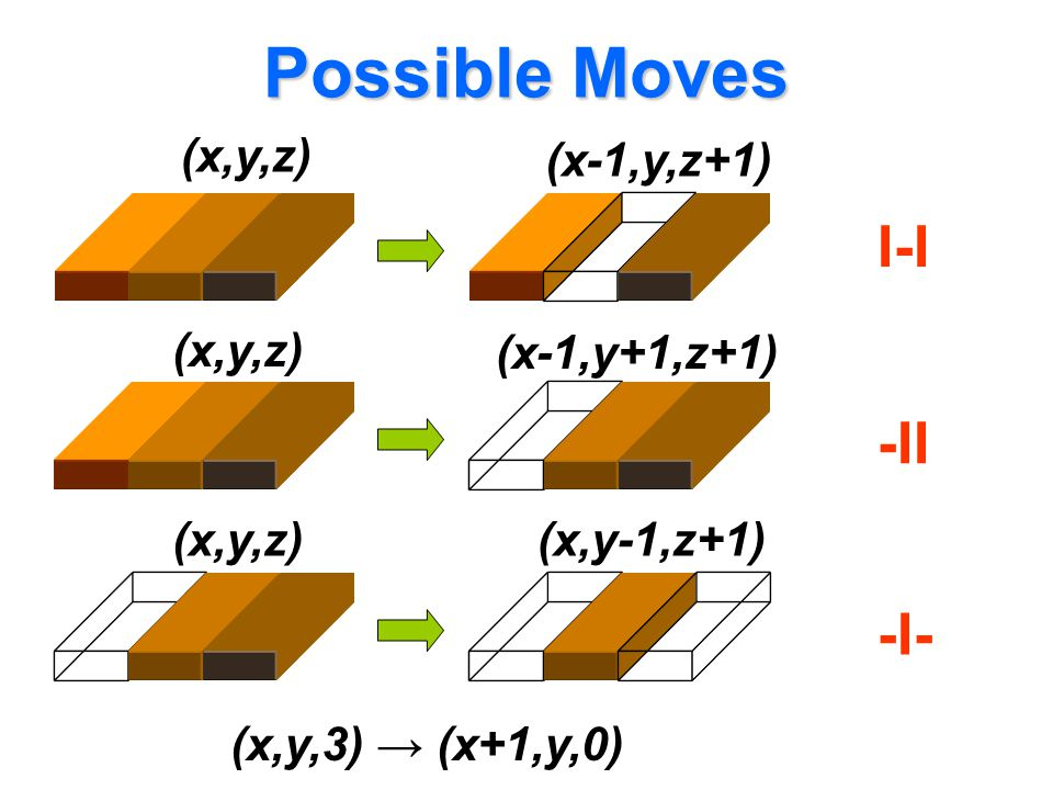 Possible Moves I-I -II -I- (x,y,z) (x-1,y,z+1) (x,y,z) (x-1,y+1,z+1)